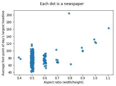 Scatterplot of average biggest daily font size by aspect ratio