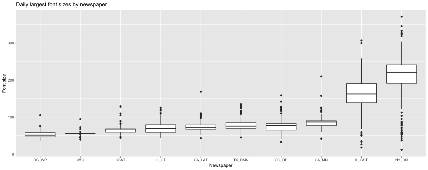 Boxplot of font sizes by each paper