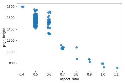 Scatterplot of height by aspect ratio