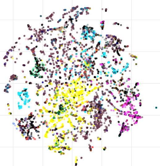 Use code t-sne